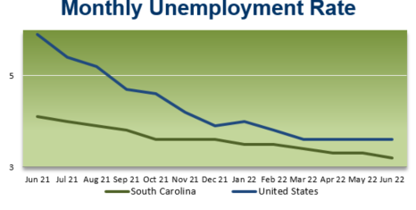 Monthly Unemployment Rate